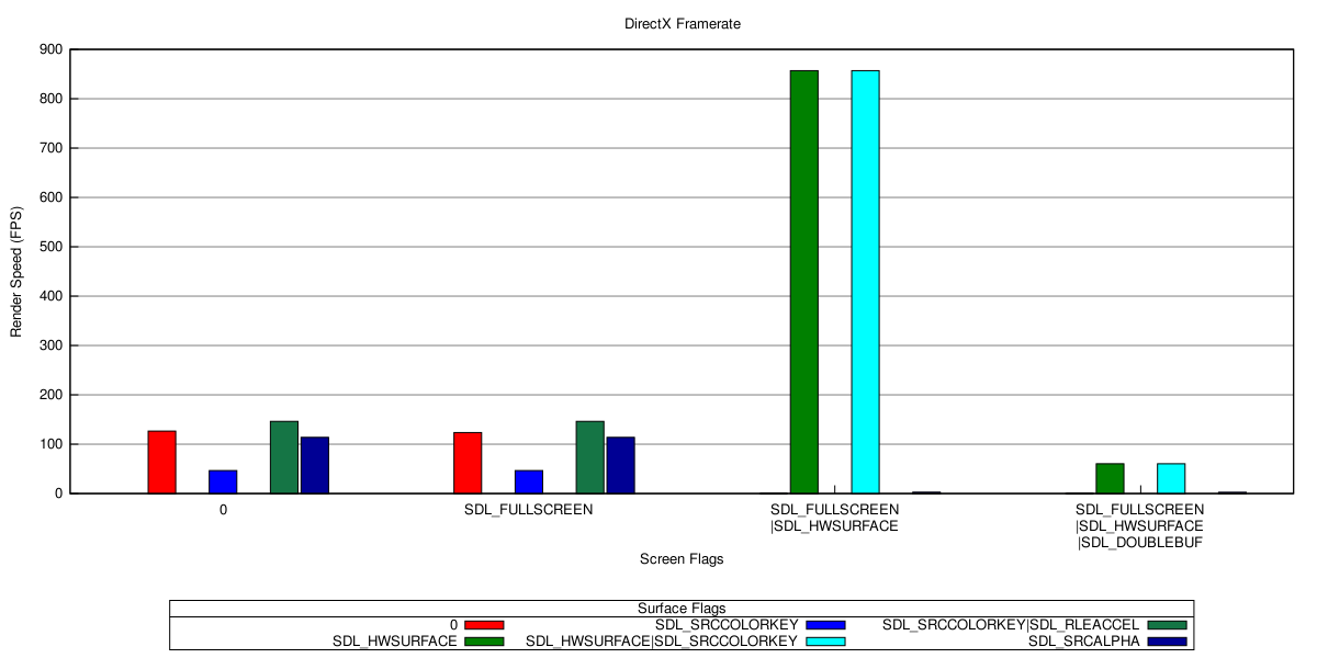 SDL Blit Speed Comparison - Kevin Locke's Homepage